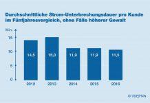 VDE FNN legt Zahlen für 2016 vor: Günstige Wetterbedingungen führen zu Rekordzahl von nur 11,5 Minuten Stromausfall
