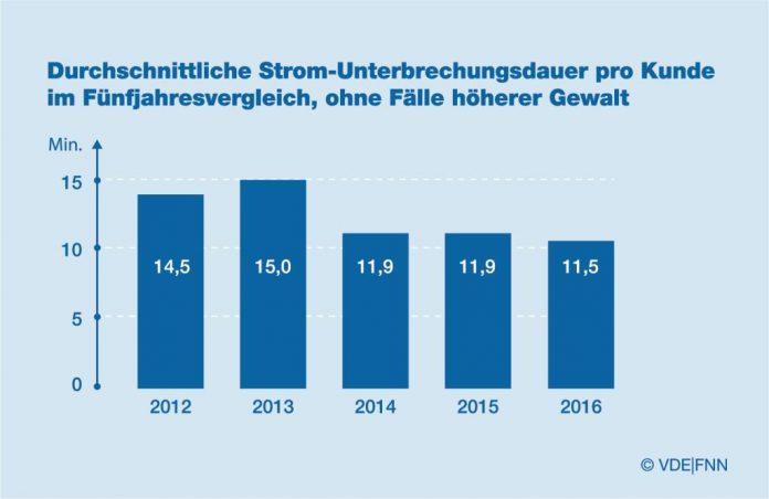 VDE|FNN legt Zahlen für 2016 vor: Günstige Wetterbedingungen führen zu Rekordzahl von nur 11,5 Minuten Stromausfall