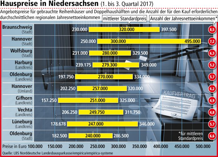 Die Preise für gebrauchte Reihenhäuser und Doppelhaushälften sind in den vergangenen drei Jahren in fast ganz Niedersachsen gestiegen.